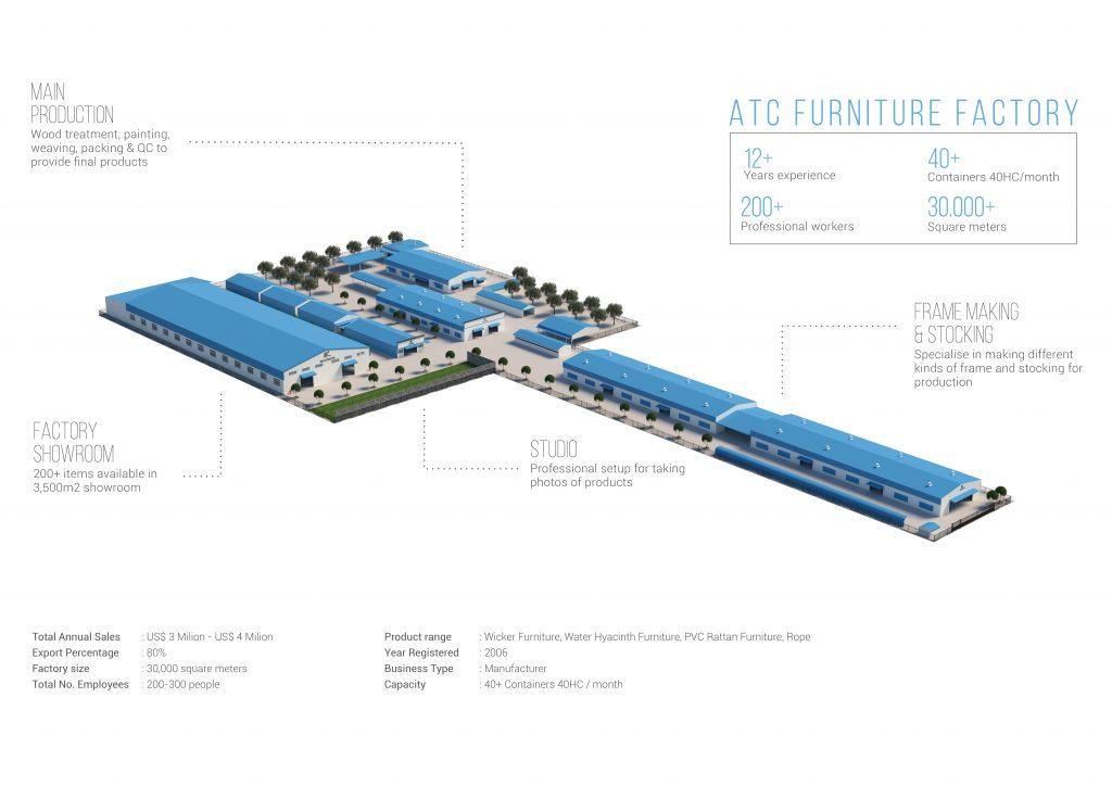 Nhà máy sản xuất nội thất mây nhựa cao cấp hiện đại và rộng lớn